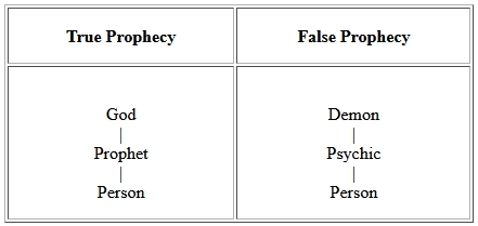 Prophecy Manifestation: What It Is, How to Do It